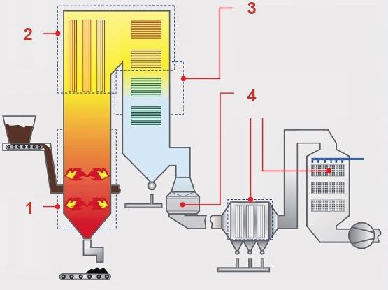 Система очищення поверхонь котлових агрегатів під навантаженням
